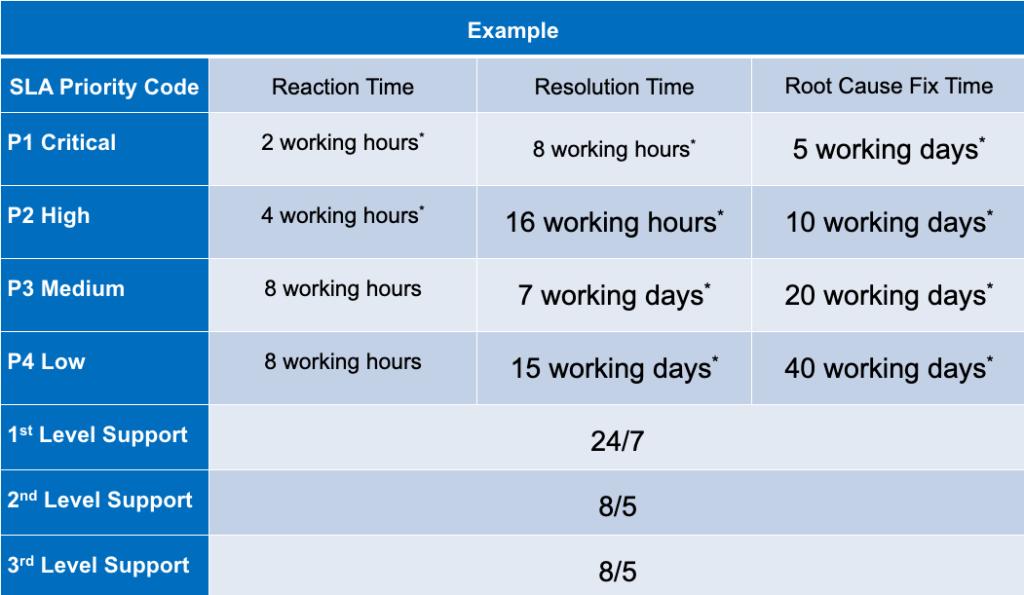 Przykładowa tabela opisująca parametry SLA